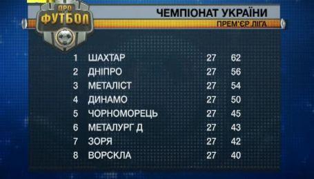 Турнірна таблиця чемпіонату України після 29 туру