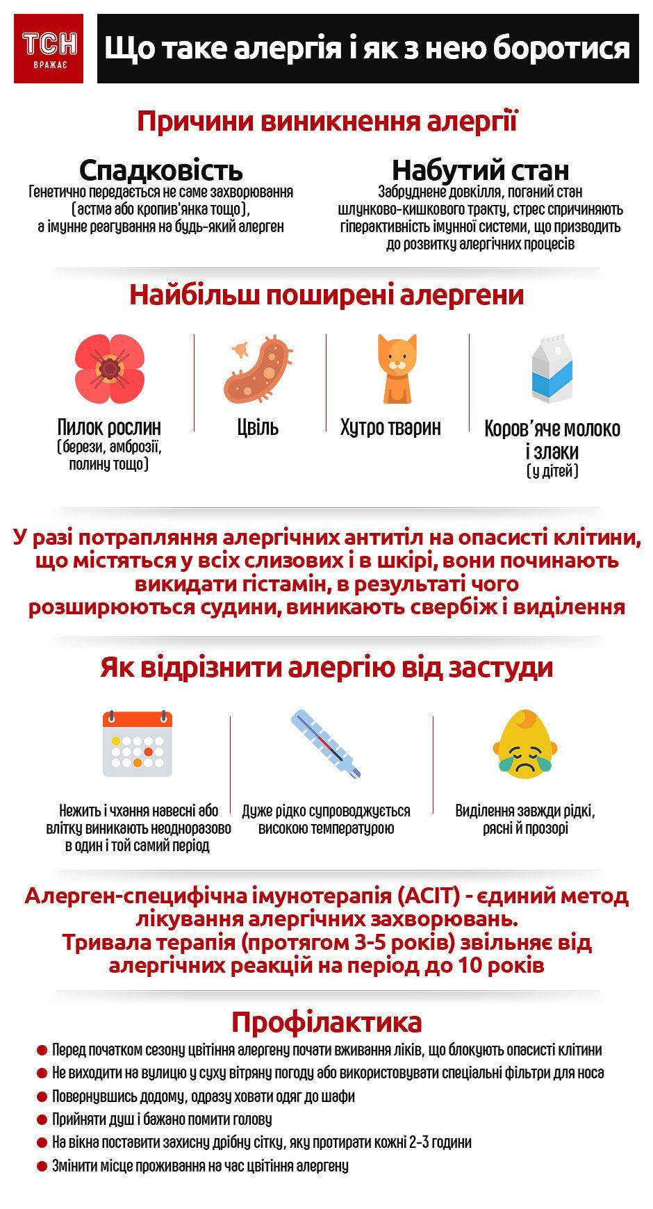 Алергія інфографіка_2