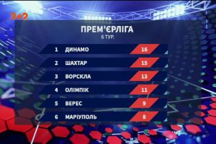 Чемпіонат України: підсумки 6 туру та анонс наступних матчів