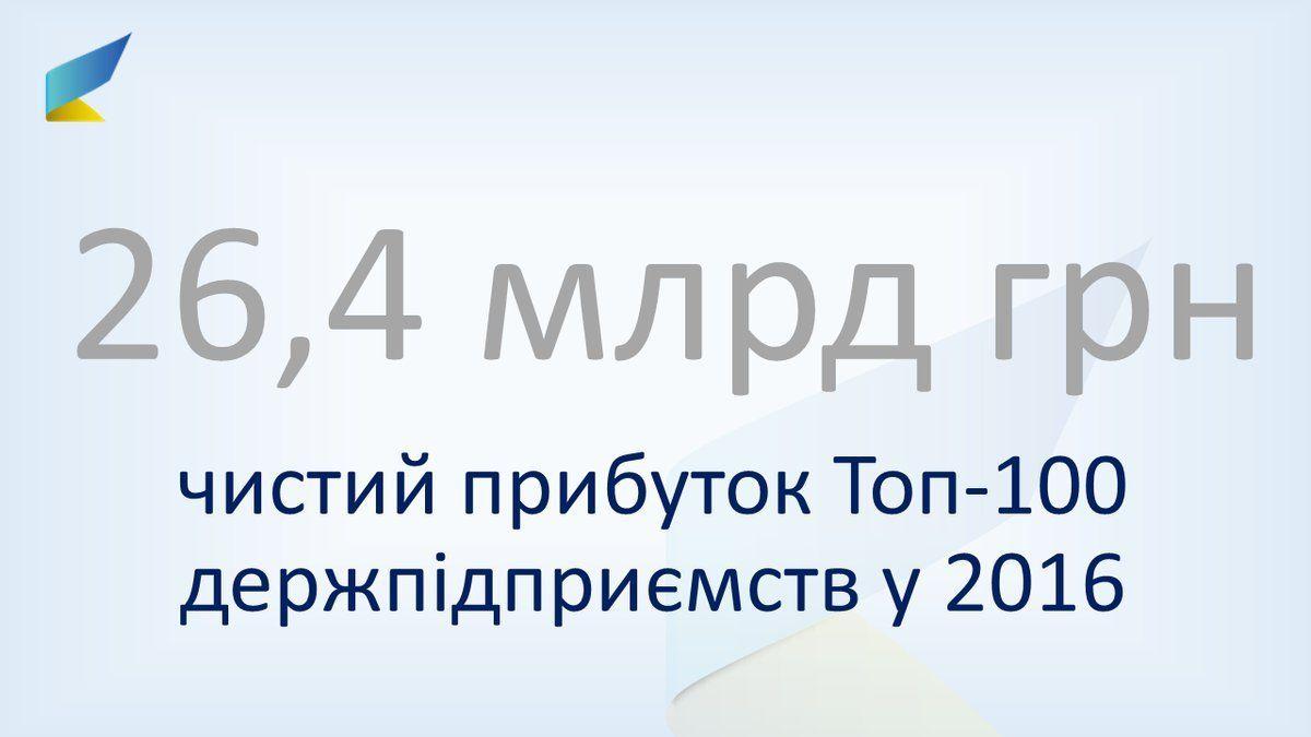 Нефьодов: чистий прибуток держпідприємств торік сягнув 26,4 млрд грн