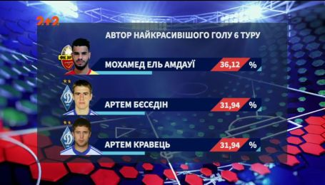 Новичок Зирки стал автором самого крутого гола 6 тура