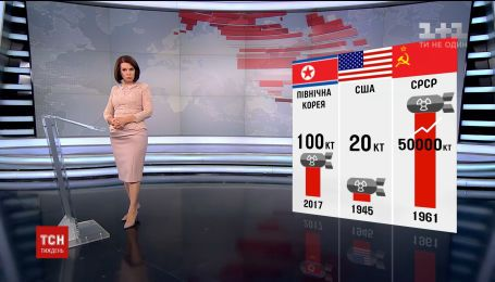 Північна Корея перетворюється у неконтрольовану ядерну державу