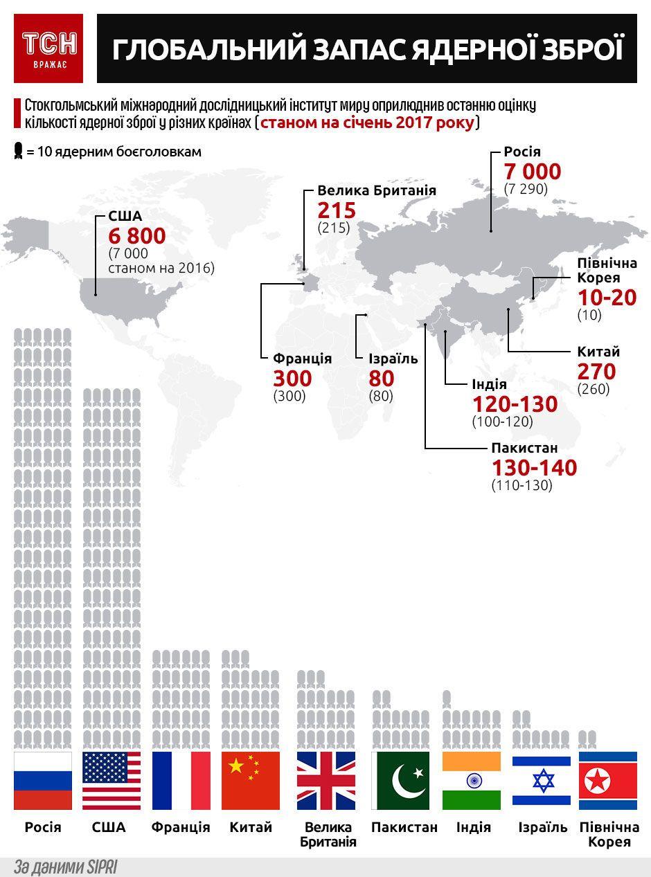Глобальний запас ядерної зброї, інфографіка