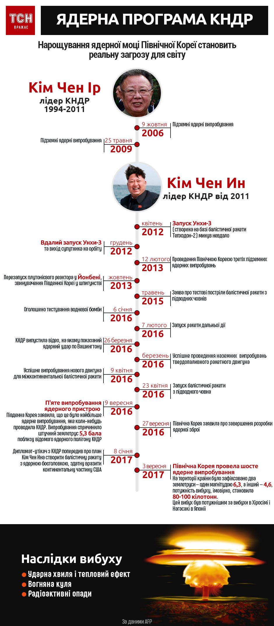Ядерна програма КНДР, інфографіка