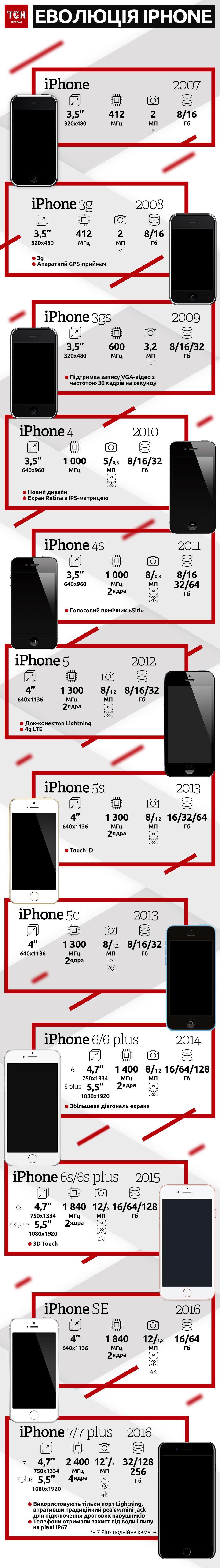 Еволюція iPhone. Інфографіка
