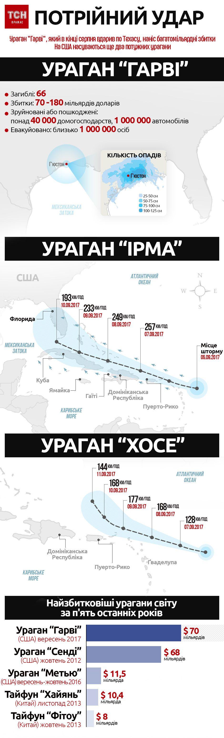 урагани Гарві, Ірма, Хосе, інфографіка