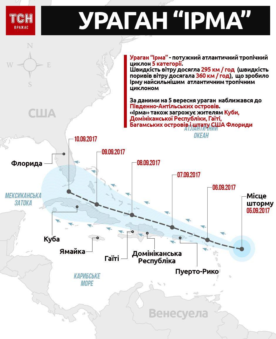 ураган ірма інфографіка