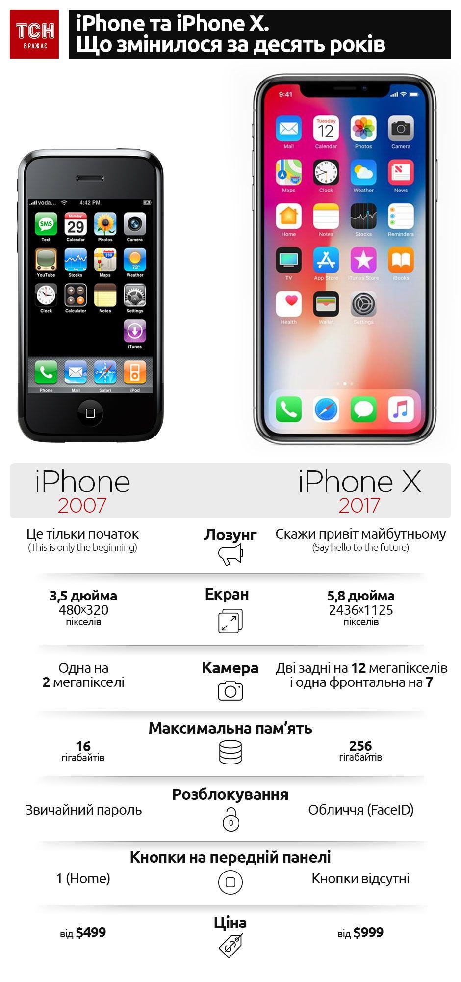 iPhone та iPhone X. Що змінилося за десять років. Інфографіка