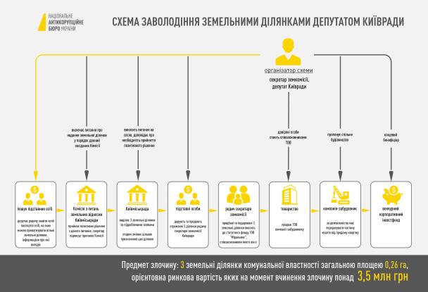 Земельна махінація на 3,5 млн грн. НАБУ підтвердило затримання депутата Київради