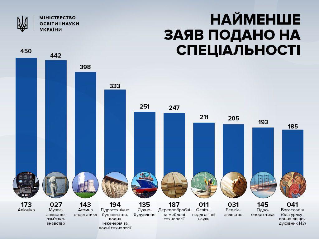 ТОП-10 спеціальностей  2017 року
