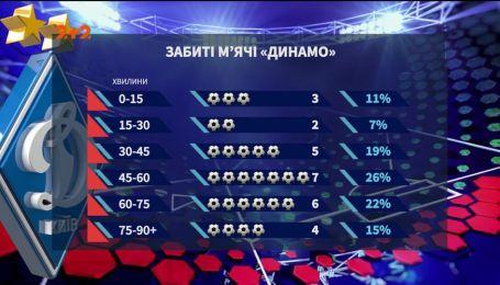 Динамо - Скендербеу - 3:1. Киевляне победно стартовали в Лиге Европы