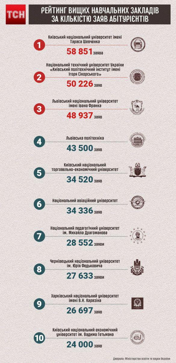 Які ВНЗ найпопулярніші серед українських абітурієнтів. Інфографіка