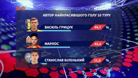 Самый красивый гол 10 тура забил Василий Грицук