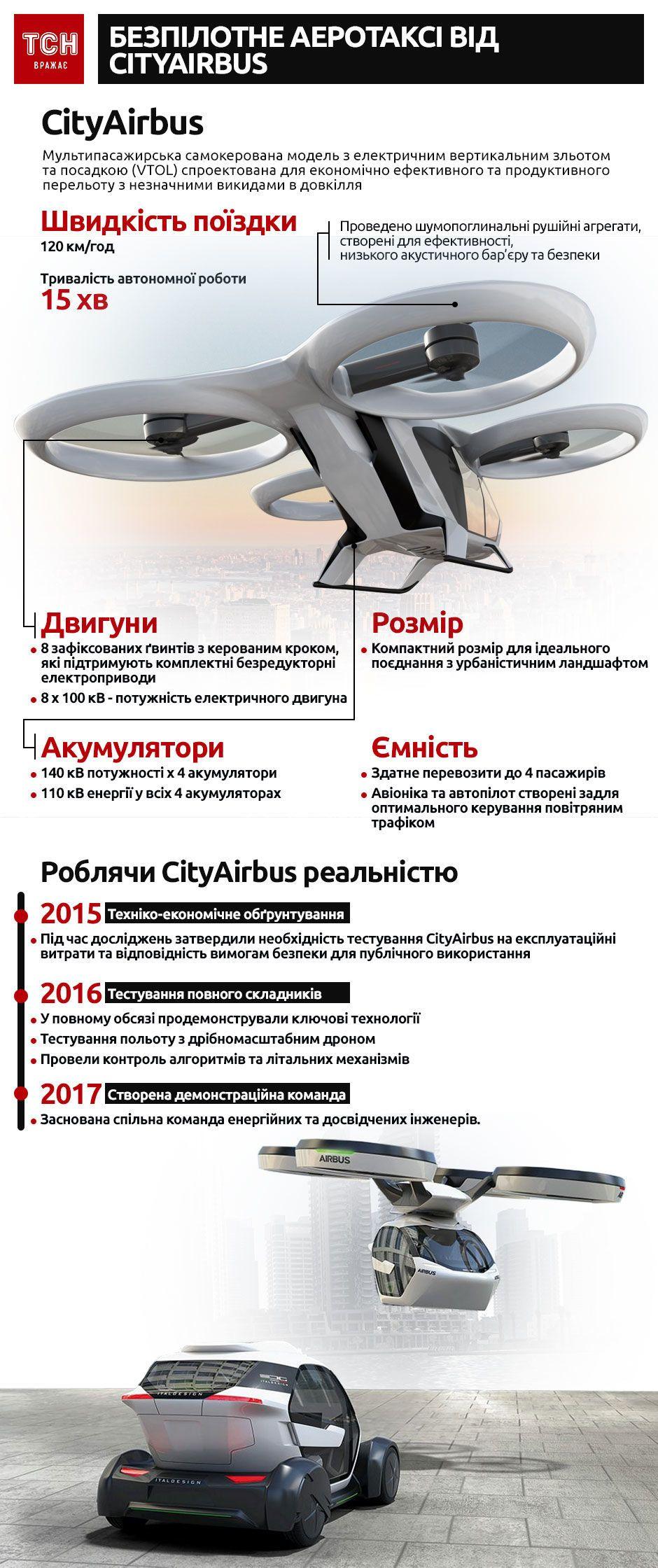 CityAirBus, інфографіка