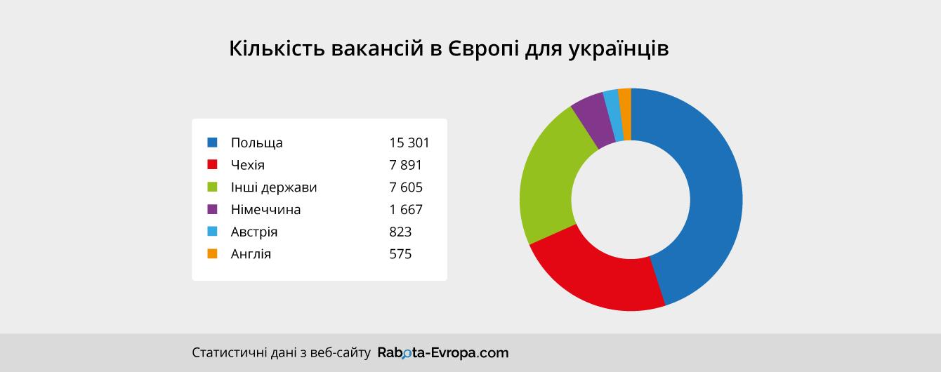 Європа потребує українців – 33000 вакансій_1