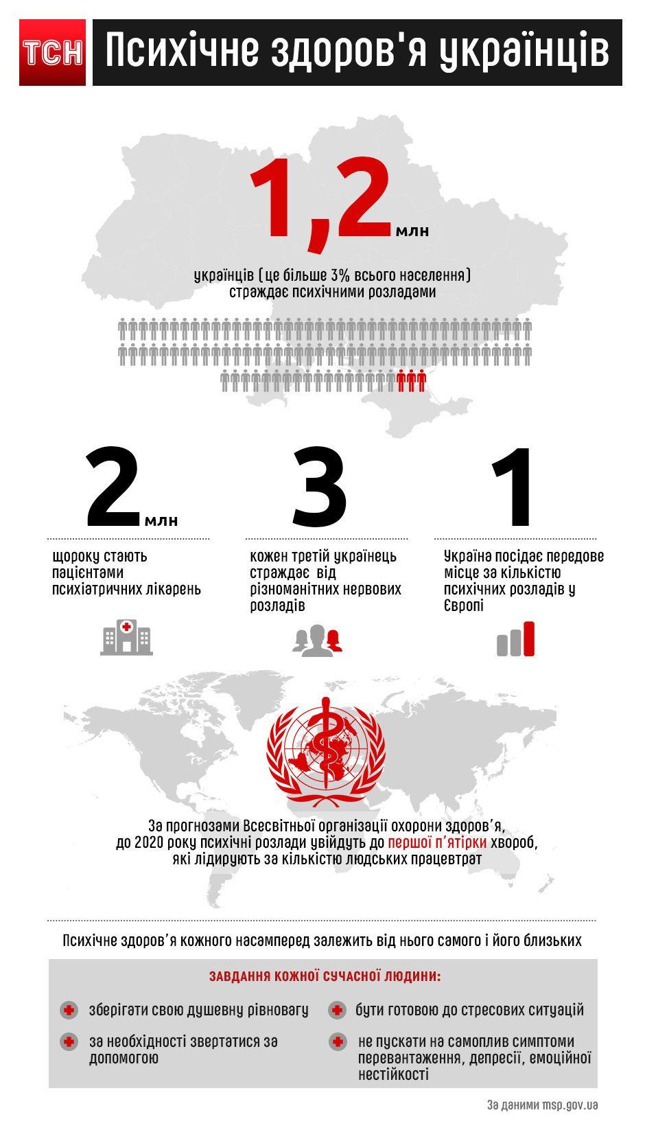 українські психічно хворі, виправлена інфографіка