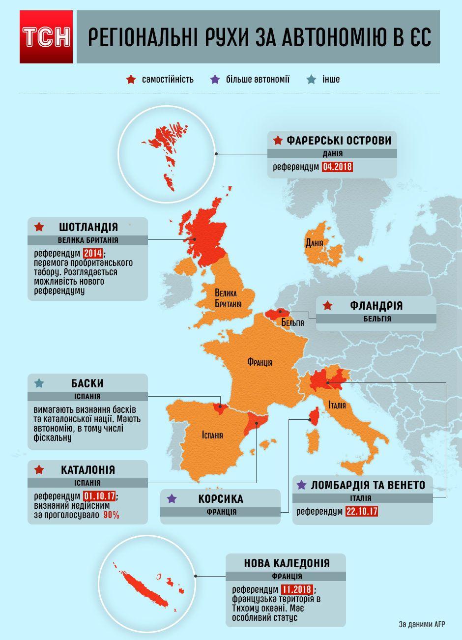 сепаратистські настрої у ЄС, Європі