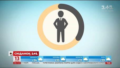 День босса: что украинцы думают о своих руководителей