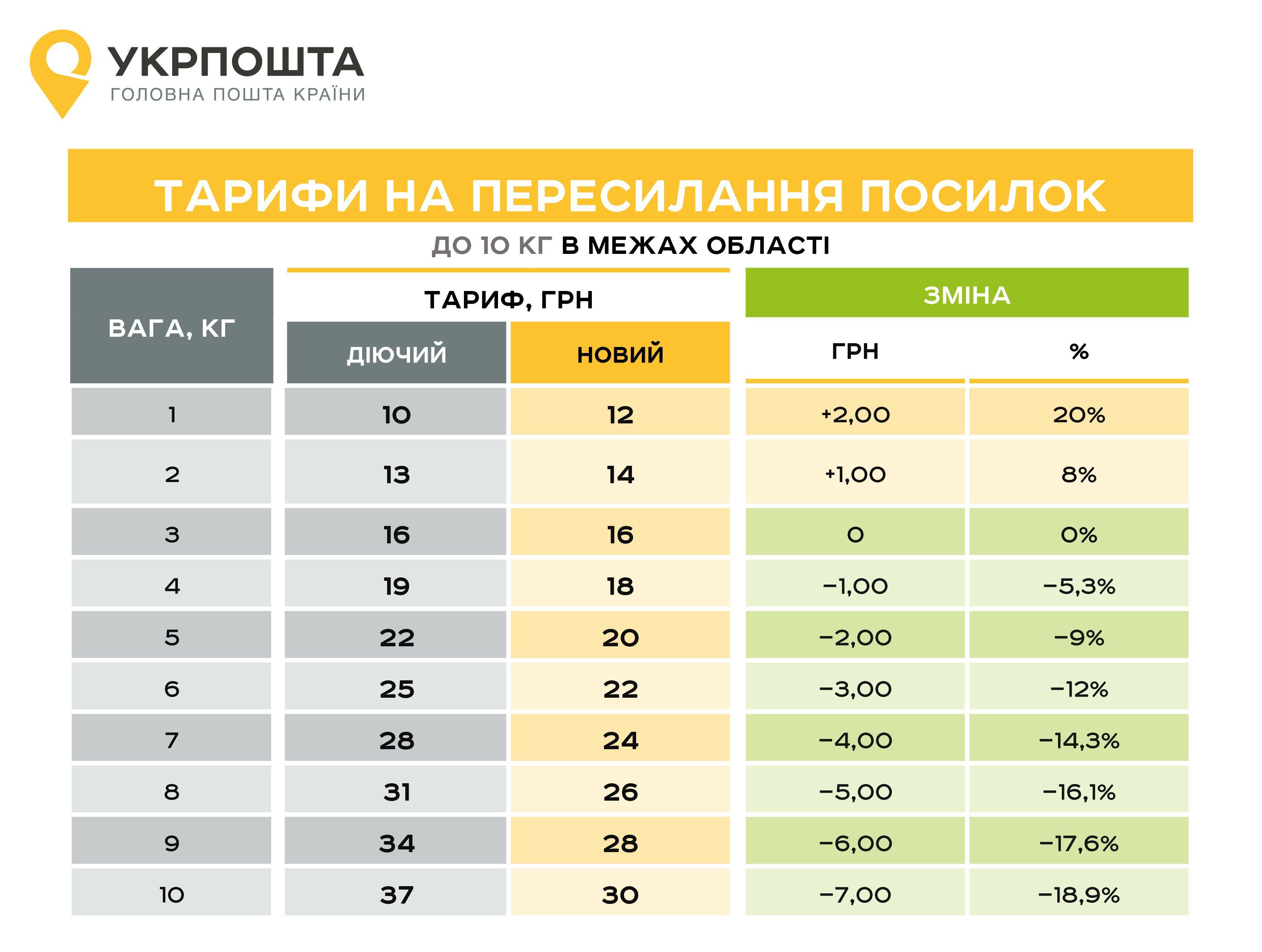 Тарифы в пределах области до 10 кг