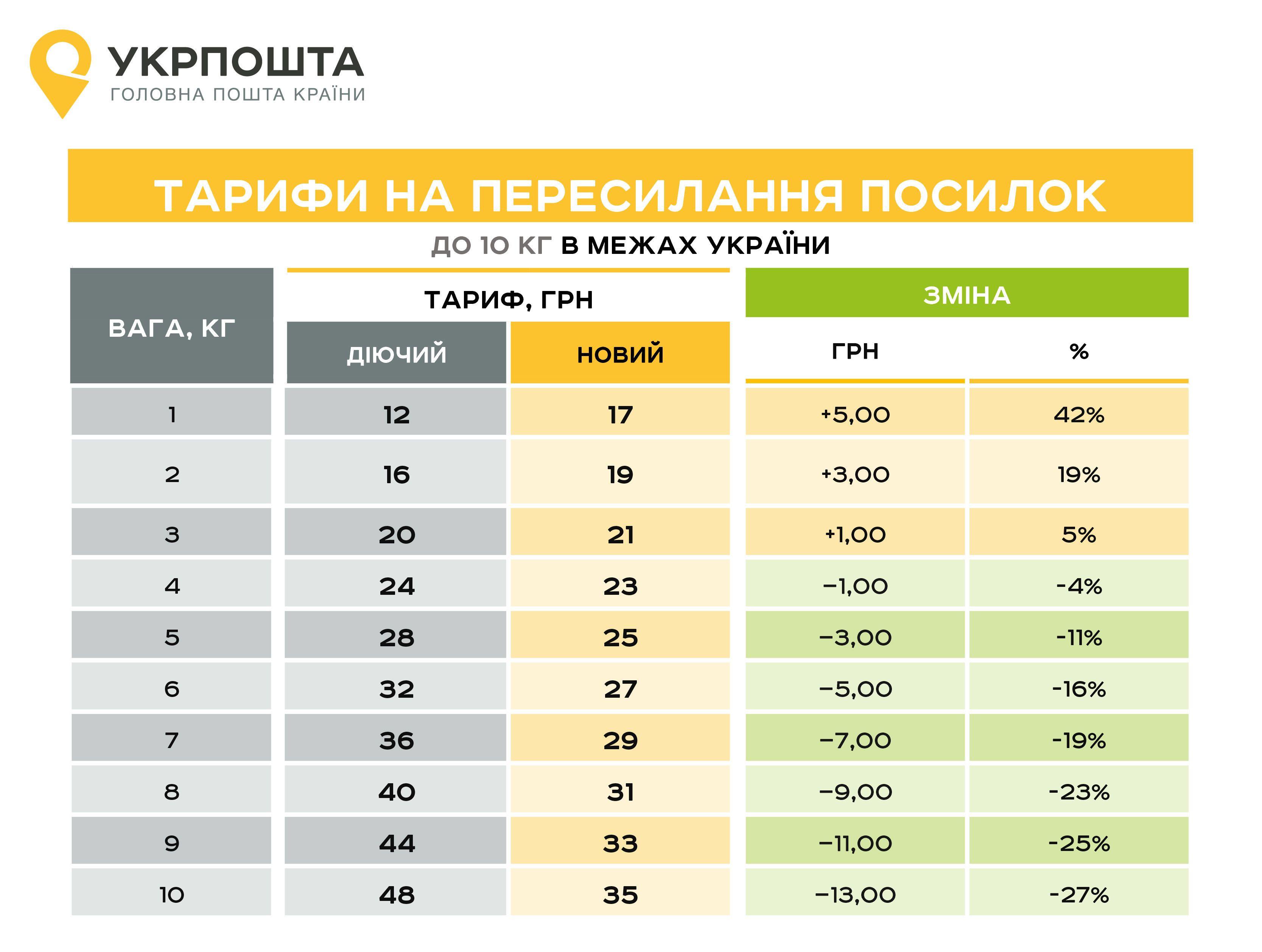 Тарифы в предалах Украины до 10 кг