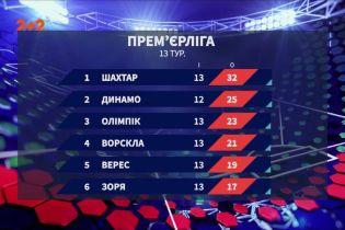 Чемпіонат України: підсумки 13 туру та анонс наступних матчів