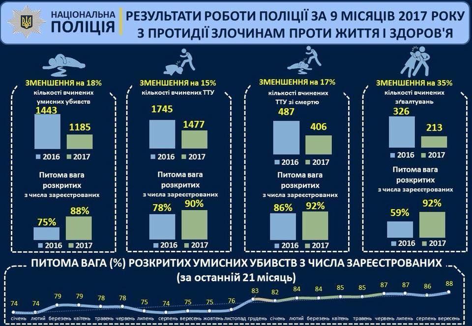 Поліція статистика 2017
