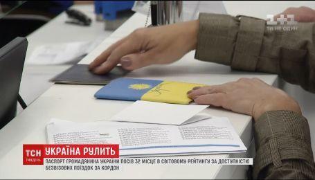 Український паспорт посів 32 місце у світовому рейтингу за доступністю безвізових поїздок