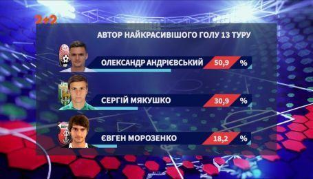 Півзахисник Зорі забив найкрутіший гол 13 туру чемпіонату України