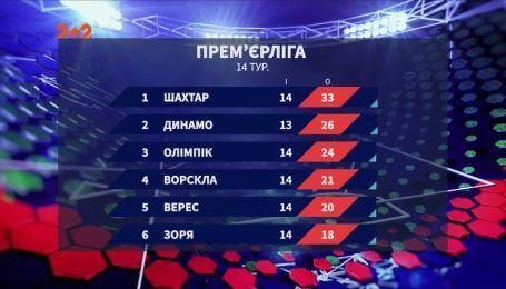Чемпіонат України: підсумки 14 туру та анонс наступних матчів