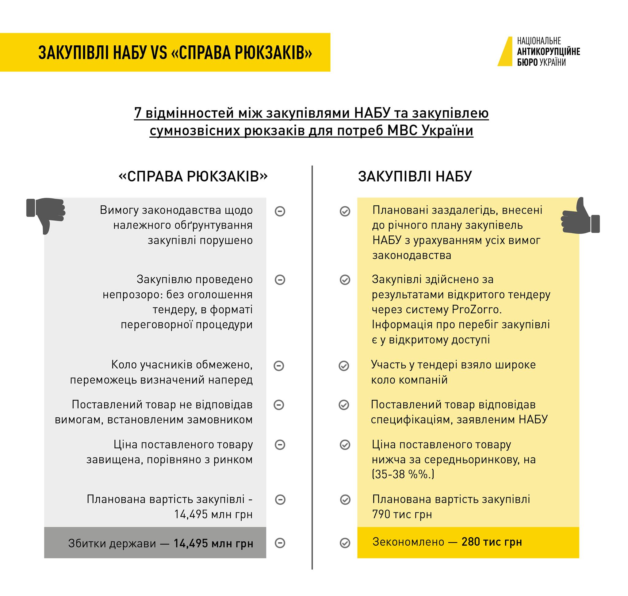 Рюкзаки МВС проти костюмів НАБУ інфографіка НАБУ