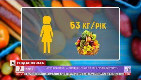 Каждый украинец потребляет 53 кг фруктов в год