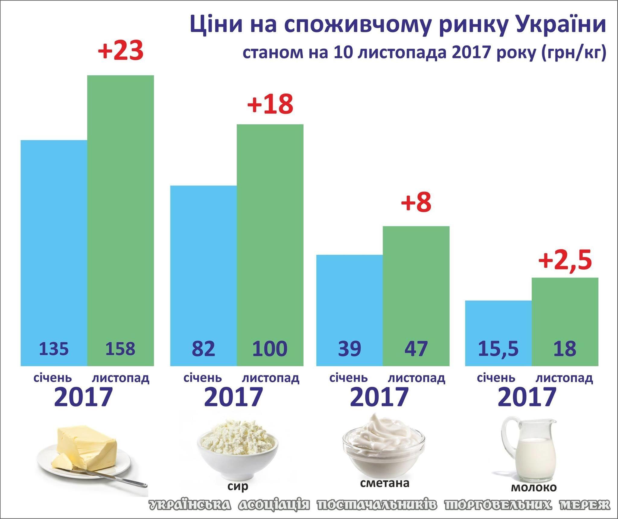 ціни на молочну продукцію