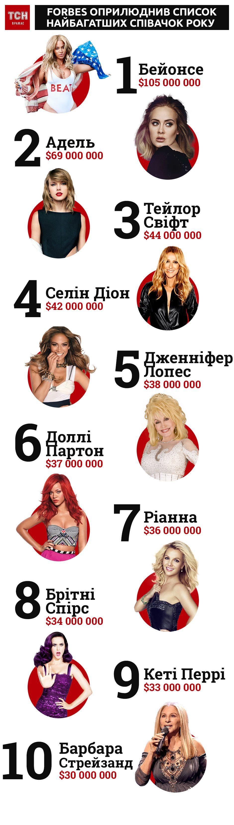 Рейтинг Forbes найбагатші співачки за рік
