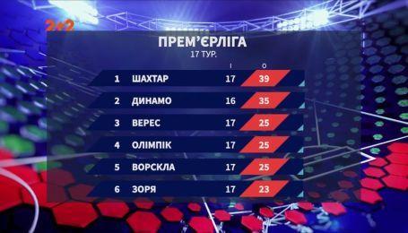 Чемпионат Украины: итоги 17 тура и анонс следующих матчей