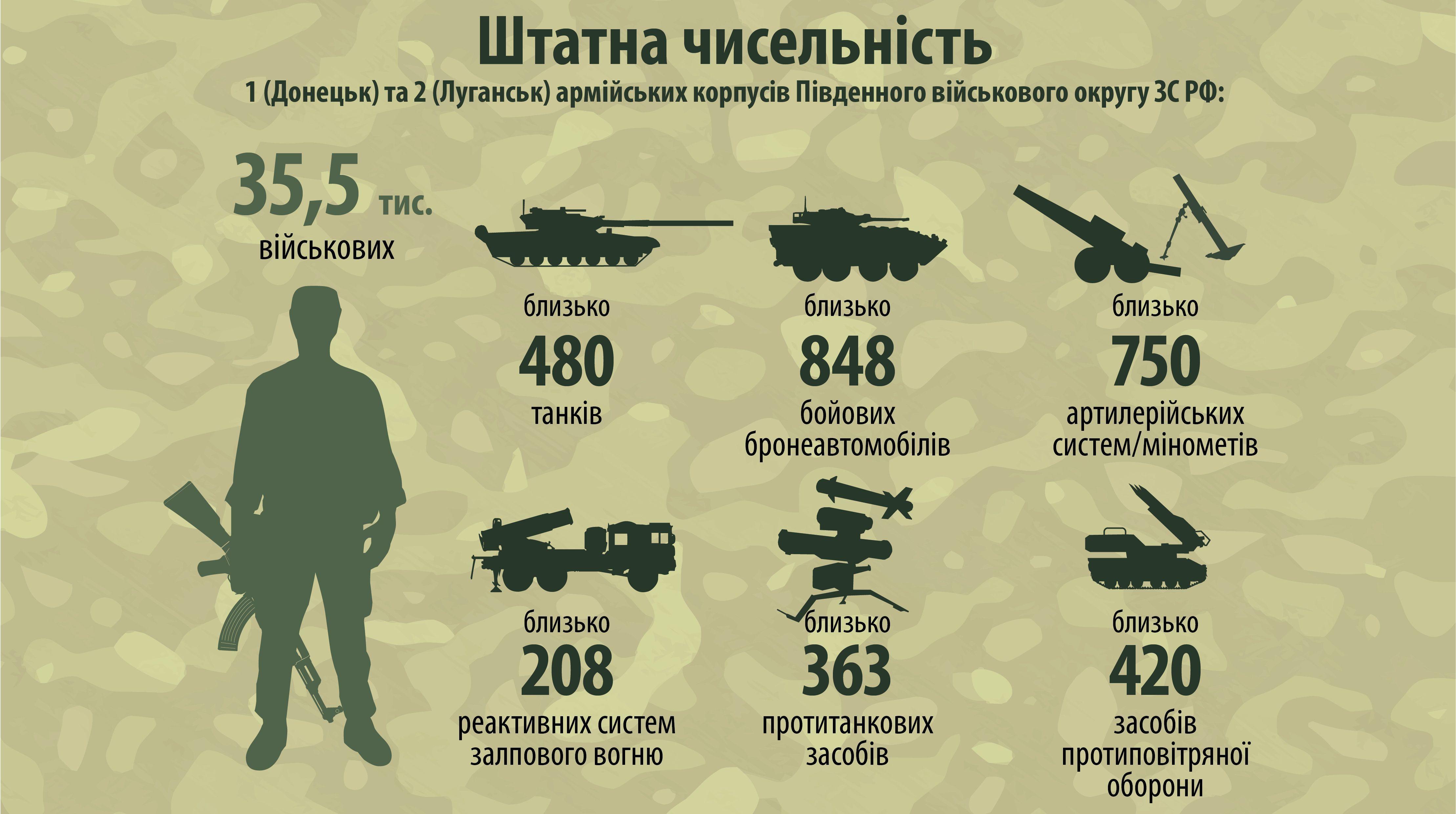 Аваков представив нові дані про кількість бойовиків і техніки наДонбасі