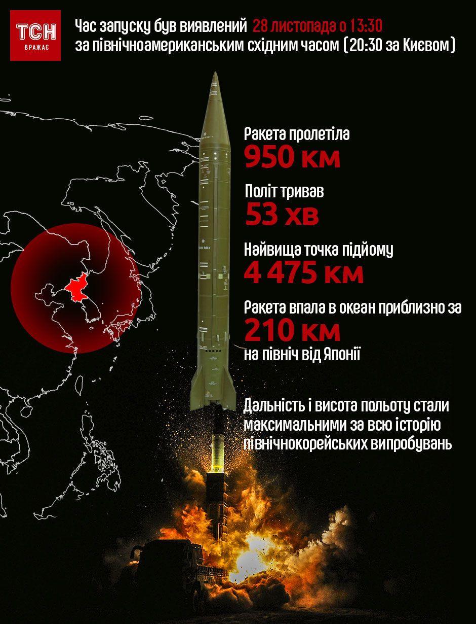 запуск ракети КНДР 29 листопада. Інфографіка