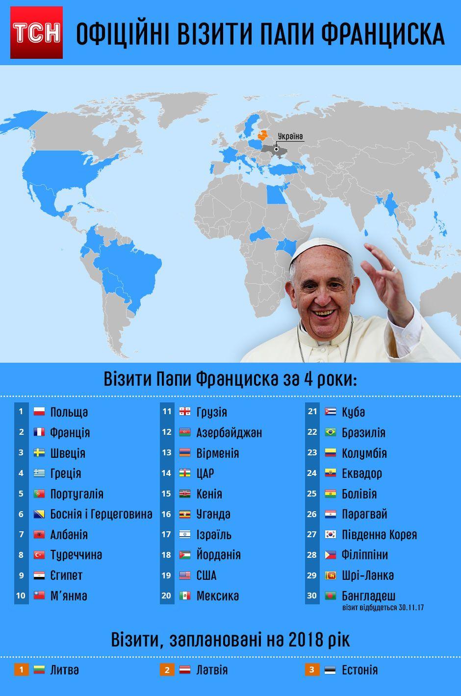 Папа Римський апостольскі подорожі. Інфографіка