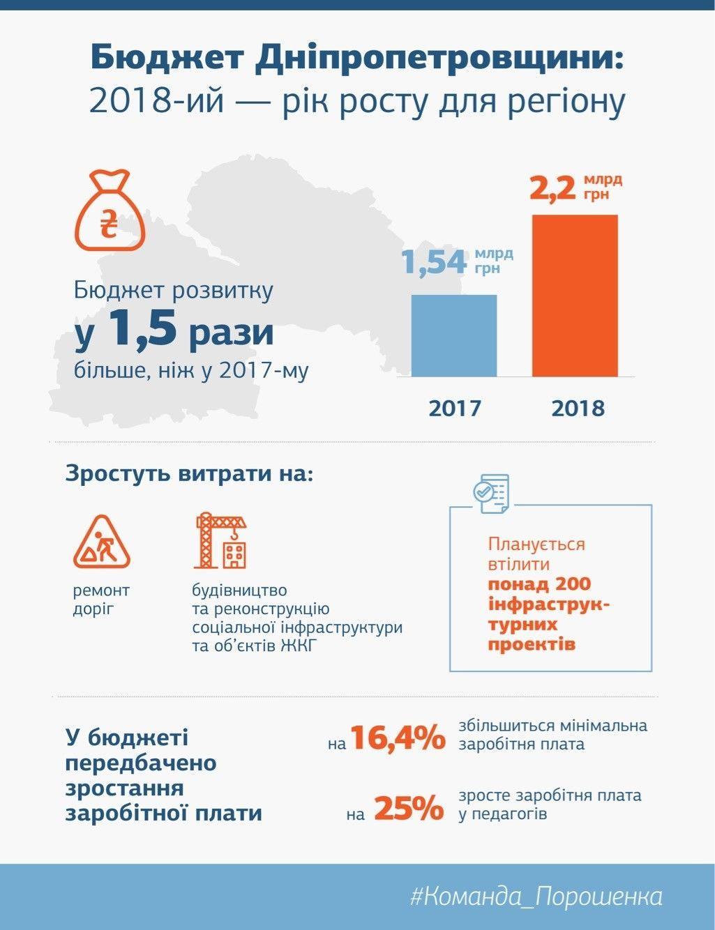 Дніпропетровщина, Резніченко_2