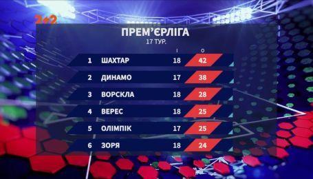 Чемпионат Украины: итоги 18 тура и анонс следующих матчей