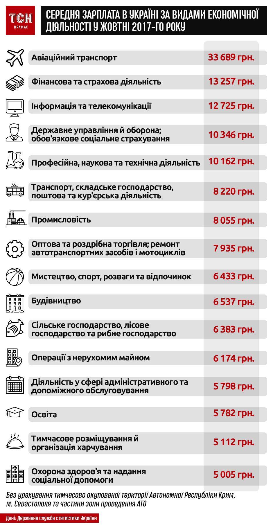 зарплати в Україні в жовтні 2017 року за галузями. Інфографіка