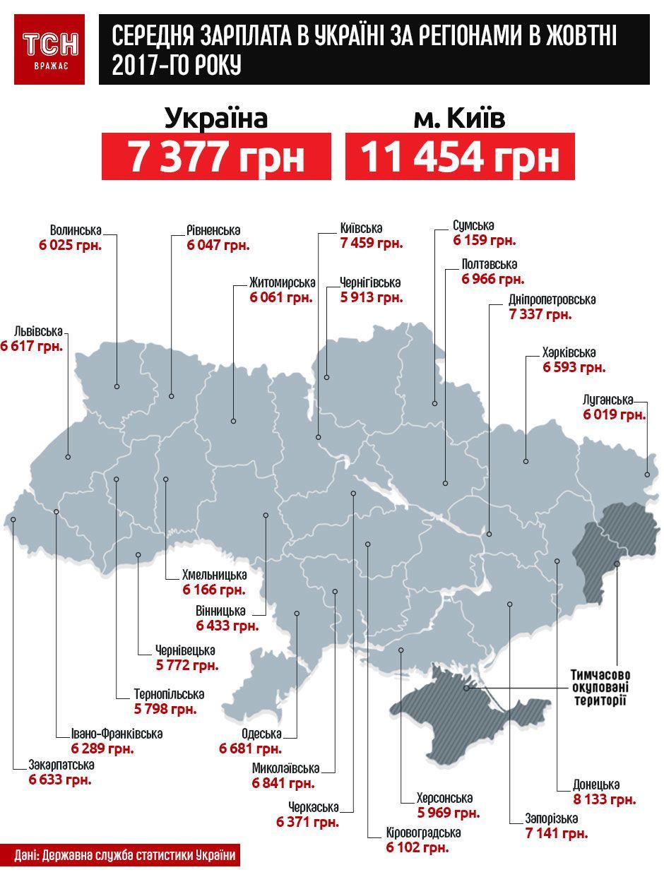 зарплати в Україні в жовтні 2017 року за регіонами. Інфографіка