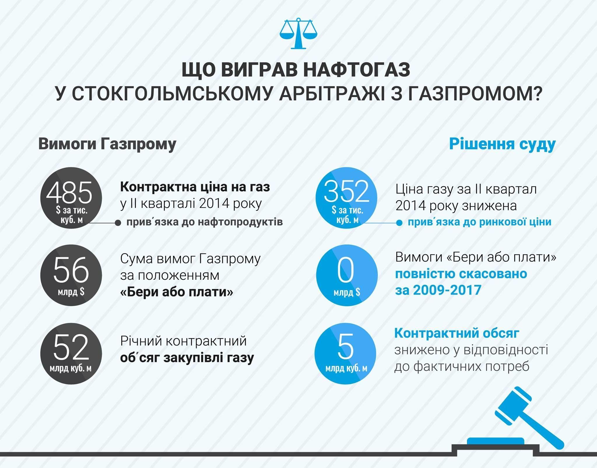 """наслідки рішення по """"Газпрому"""""""