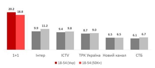 """Канал """"1+1"""" традиционно стал лидером телесмотрения в новогоднюю ночь и продемонстрировал рекордные рейтинги"""