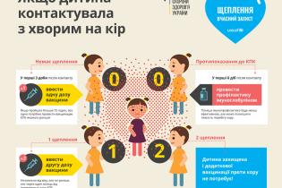 В Украине корью заболели еще 1,4 тысячи человек