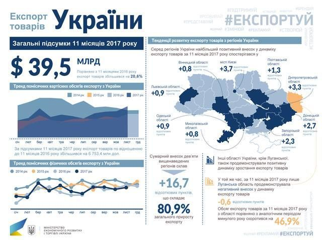 Экспорт Украины вСША вырос практически вдва раза загод