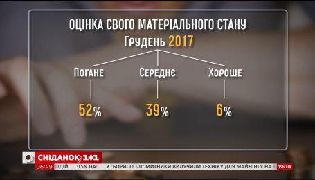 Большинство украинцев считают себя бедными и недовольны уровнем своей жизни