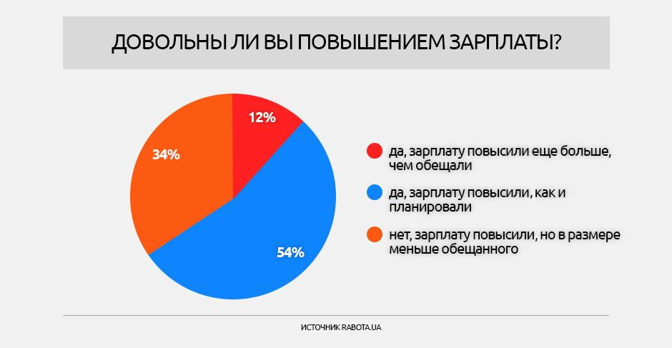 Опитування щодо зарплат, інфографіки_1