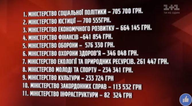 Рейтинг найщедріших на премії українських міністерств