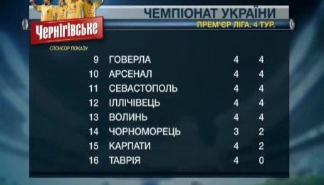 Турнирная таблица чемпионата Украины после 4-го тура