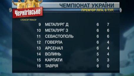 Турнирная таблица чемпионата Украины после 6 тура